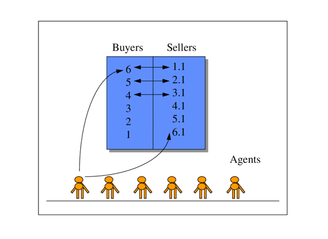 auction trading