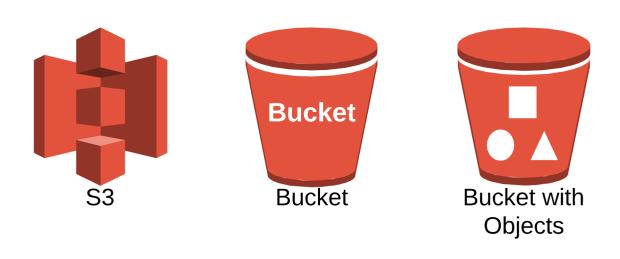 Amazon S3 Bucket with Bucket Objects.