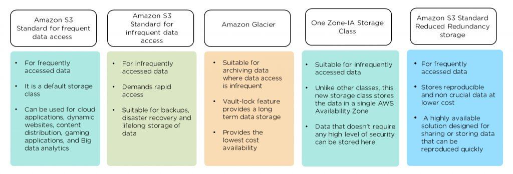 Types of Storage Classes in S3 Bucket